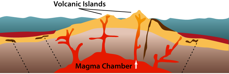 Similiar how are volcanic islands formed keywords image gallery magma chambers ccuart Images